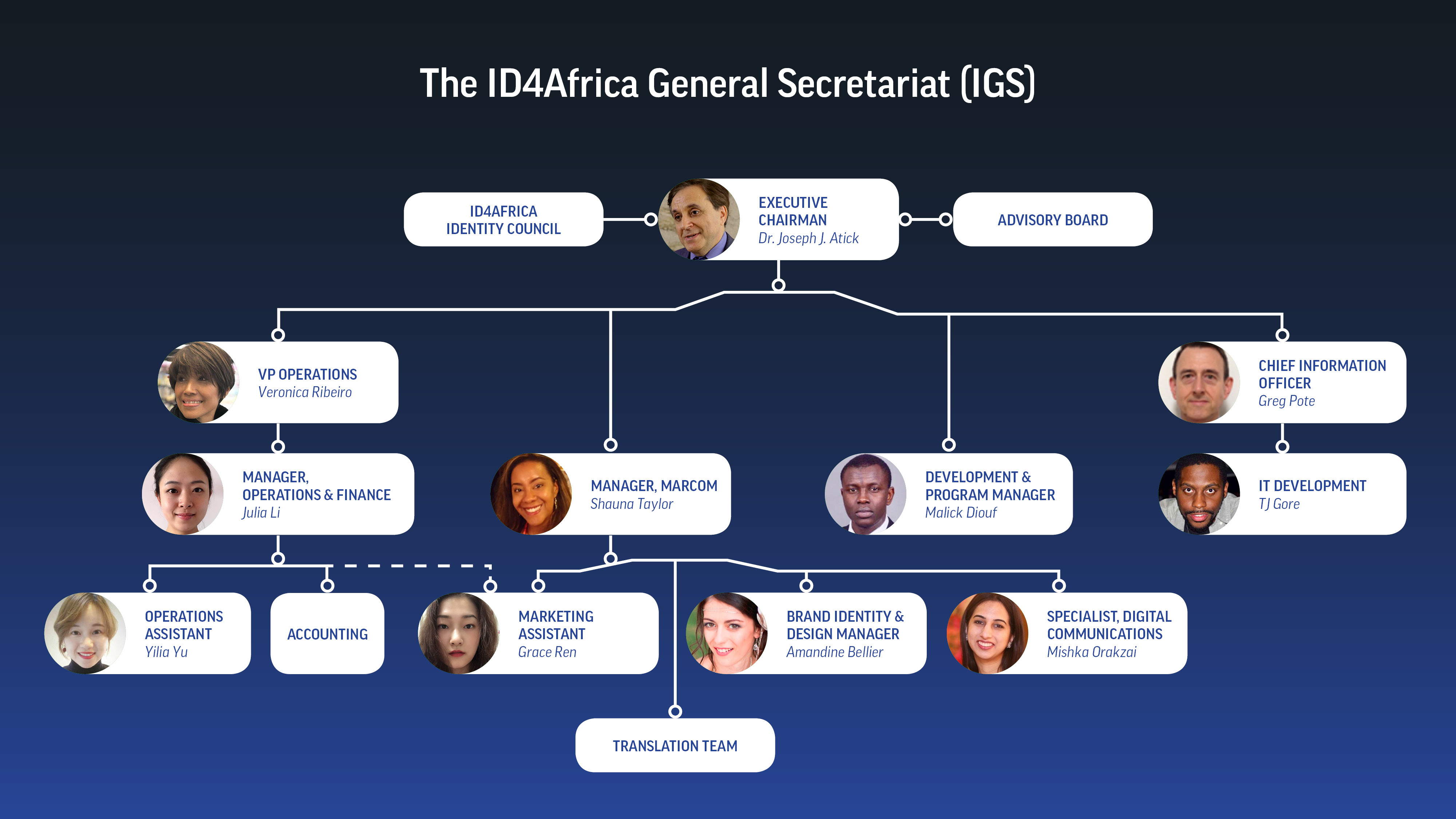 ID4Africa   Governance